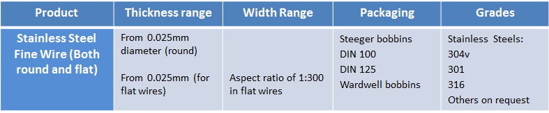 stainless-steel-fine-wire